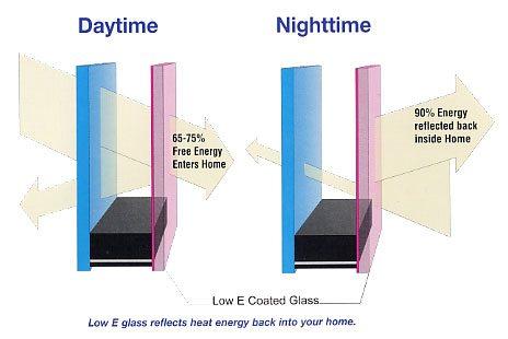 Low e glass berdick windows doors penticton bc for Argon gas windows